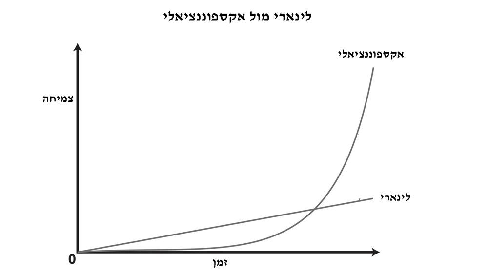 exponential-min