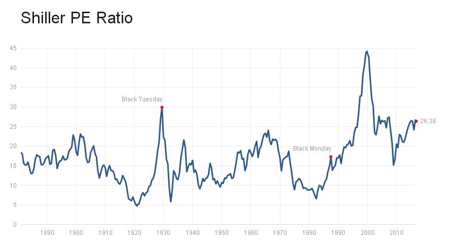 מכפיל שילר, שוק המניות האמריקני. מקור: multpl.com