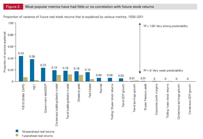 השוואת יכולת החיזוי של אינדיקטורים פינסיים נפוצים. מקור: ואנגארד