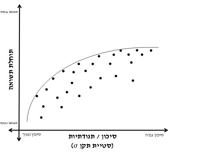 העקומה מייצגת את חזית היעילות - השילוב האופטימלי בין סיכון לתשואה. כל נקודה מייצגת תיק השקעות. הנקודות הקרובות לחזית היעילות הם תיקי ההשקעות הצפויים להניב את התשואה הגבוהה ביותר בסיכון הקטן ביותר