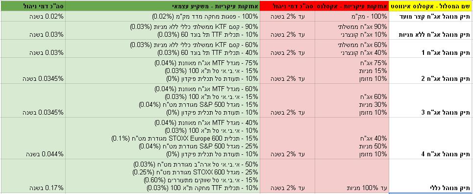 פוליסת חיסכון פיננסי