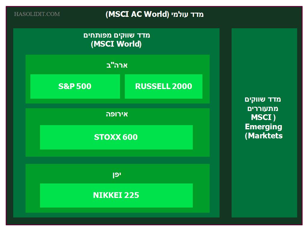 שוק המניות העולמי
