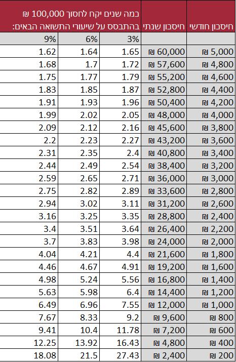 """חיסכון של 100,000 ש""""ח"""